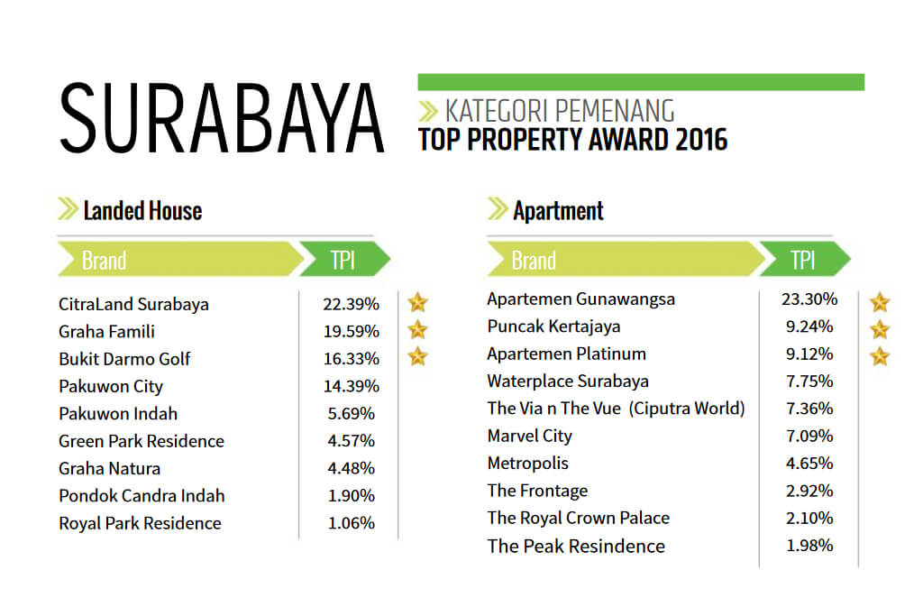 Kategori Pemenang TOP PROPERTY AWARD 2016