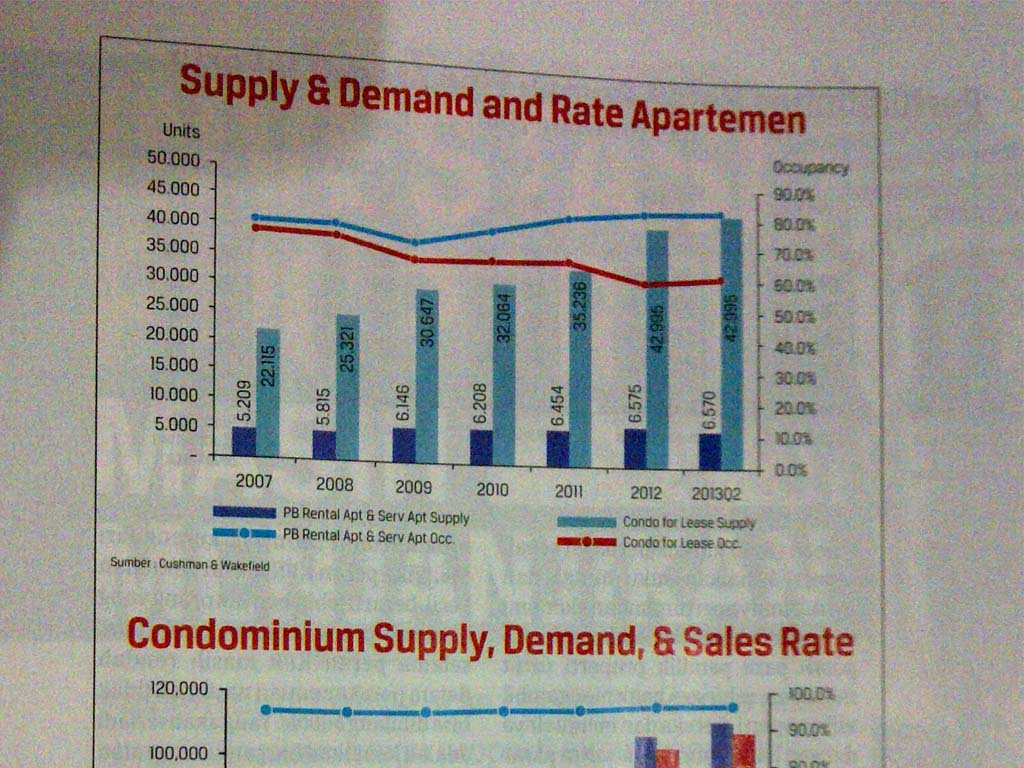 Supply & Demand Apartment